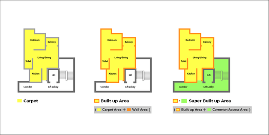 Know about Carper area, Build up area and super built-up area before constructing home